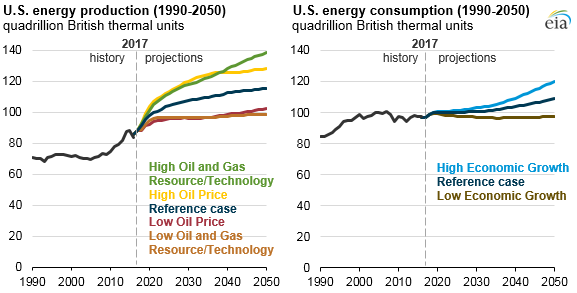 EIA's latest Annual Energy Outlook projects rising