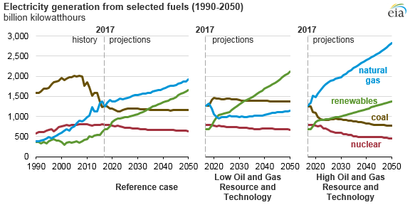 electricity generation from selected fuels, as explained in the article text