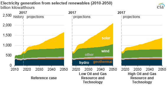 electricity generation from selected renewables, as explained in the article text