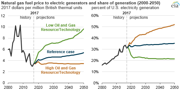 natural gas price to electric generators and electric generation share, as explained in the article text