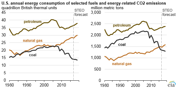 U.S. annual energy consumption of selected fuels and energy-related co2 emissions, as explained in the article text