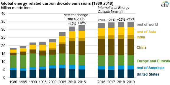 global energy-related co2 emissions, as explained in the article text