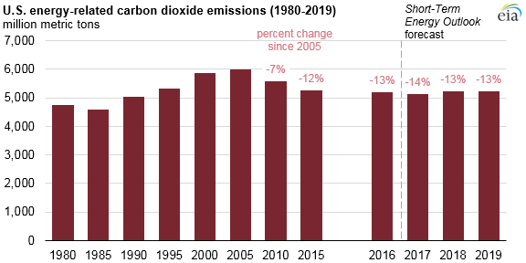 U.S. energy-related co2 emissions, as explained in the article text