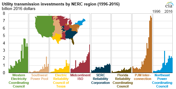 utility transmission investments by NERC region, as explained in the article text