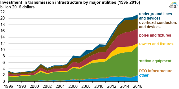 investment in transmission infrastructure by major utilities, as explained in the article text