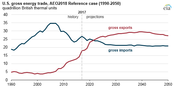 U.S. gross energy trade, as explained in the article text