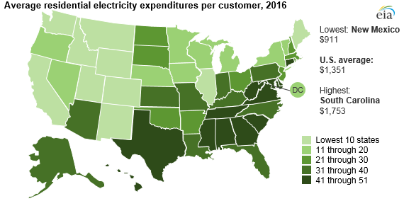 average residential electricity expenditures per customer, as explained in the article text