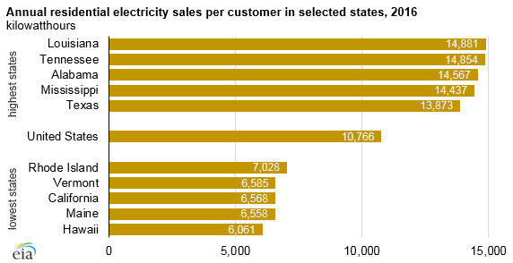 annual residential electricity sales per customer, as explained in the article text