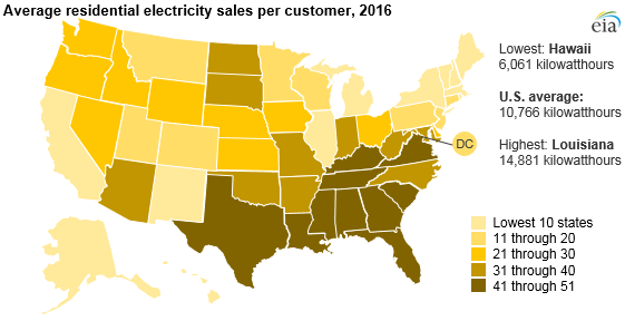 average residential electricity sales per customer, as explained in the article text