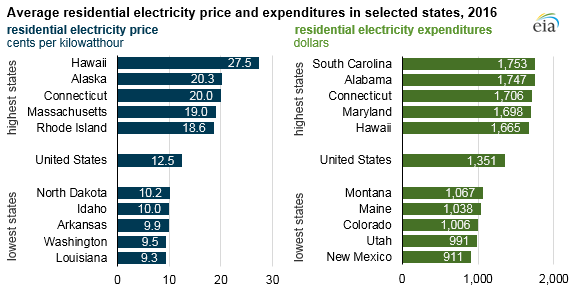 average residential electricity price and expenditures, as explained in the article text
