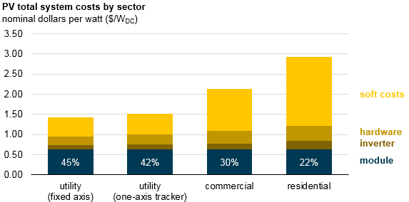 PV total system costs by sector, as explained in the article text