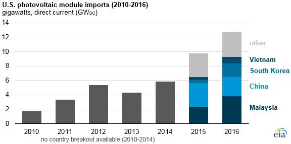 U.S. photovoltaic module imports, as explained in the article text