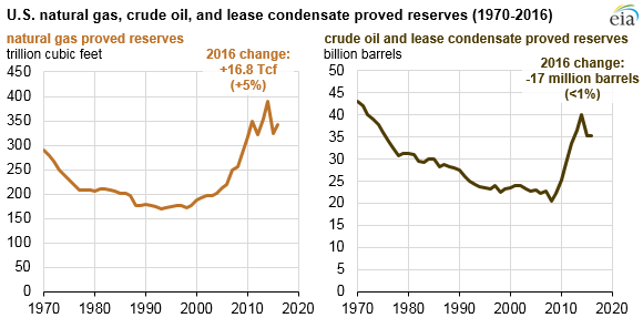 U.S. natural gas, crude oil, and lease condensate proved reserves, as explained in the article text