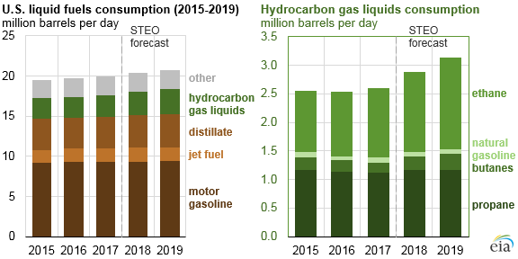 U.S. liquid fuels consumption and HGL consumption, as explained in the article text