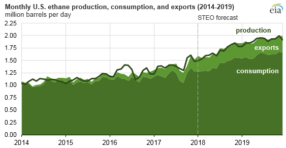 U S  ethane consumption, exports to increase as new petrochemical