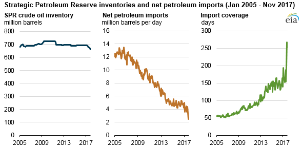 SPR inventories and net petroleum imports, as explained in the article text