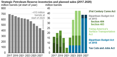 Strategic petroleum reserve inventories and planned sales, as explained in the article text