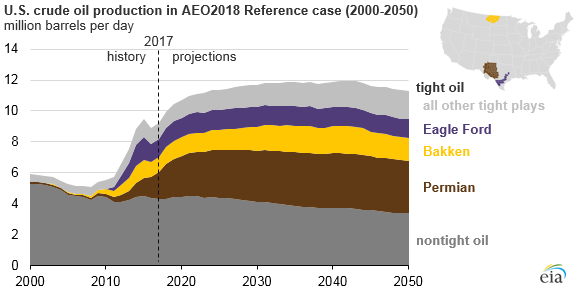 U.S. crude oil production in AEO2018 reference case, as explained in the article text