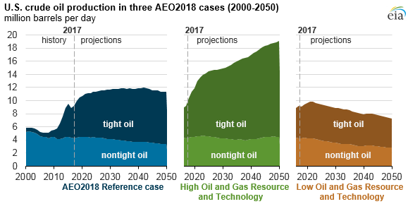 U.S. crude oil production in threee AEO2018 cases, as explained in the article text