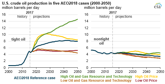 U.S. crude oil production in five AEO2018 cases, as explained in the article text
