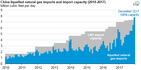 graph of China LNG imports and import capacity, as described in the article text