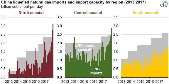 graph of China LNG imports and import capacity by region, as described in the article text