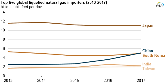 top five LNG importers, as explained in the article text