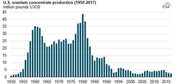 U.S. uranium concentrate production, as explained in the article text