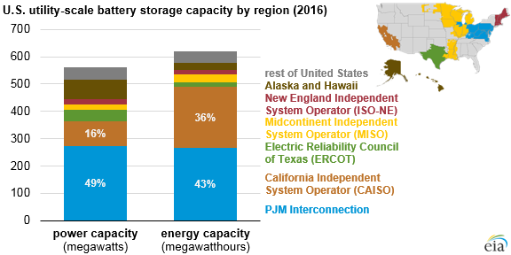 U.S. utility-scale battery storage capacity by region, as explained in the article text