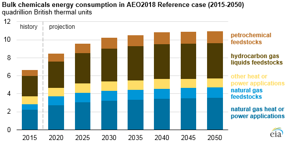 bulk chemicals energy consumption in AEO2018 reference case, as explained in the article text