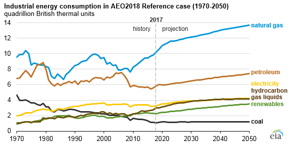 industrial energy consumption in AEO2018 reference case, as explained in the article text