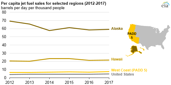 per capita jet fuel sales for selected regions, as explained in the article text