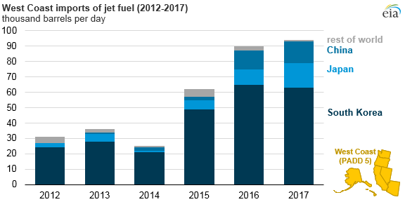 west coast imports of jet fuel, as explained in the article text
