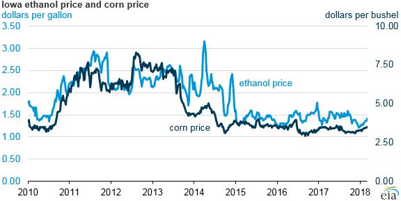 Iowa ethanol price and corn price, as explained in the article text