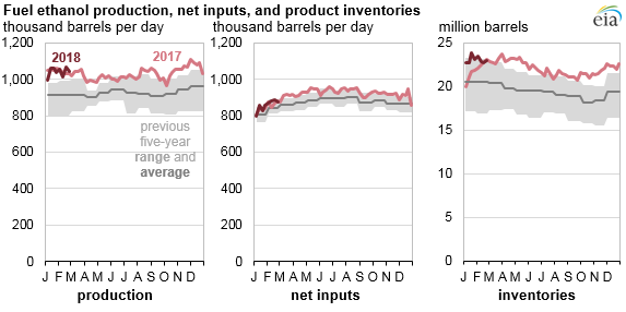 fuel ethanol production, net inputs, and product inventories, as explained in the article text