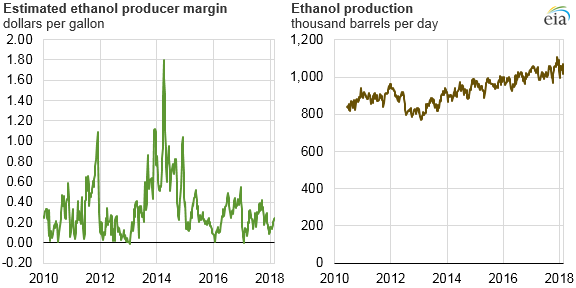 estimated ethanol producer margin and ethanol production, as explained in the article text