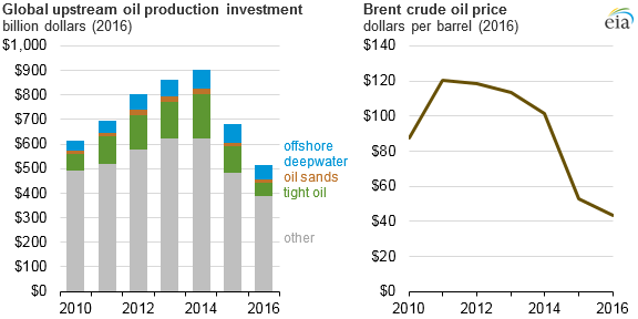 global upstream oil production investment and Brent crude oil price, as explained in the article text