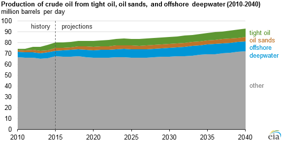 Production of oil sands, tight oil, and crude oil from deepwater, as explained in the article text