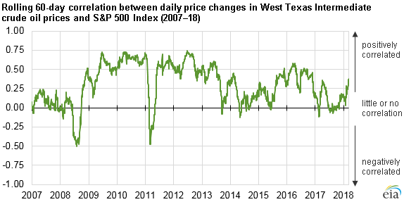 rolling 60-day correlation between daily price changes in WTI, as explained in the article text