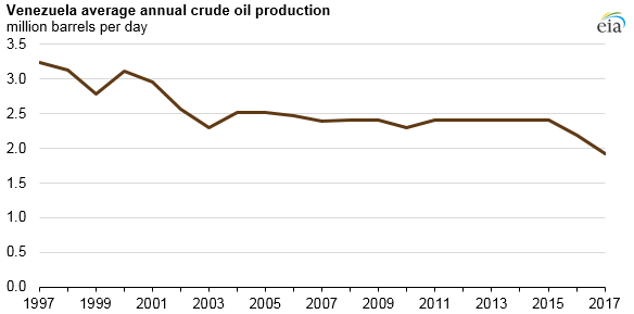 venezuela average annual crude oil production, as explained in the article text
