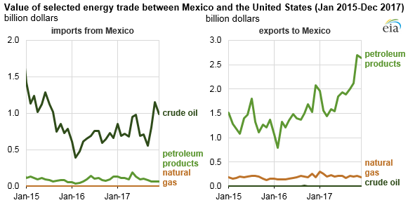 value of selected energy trade between Mexico and the United States, as explained in the article text