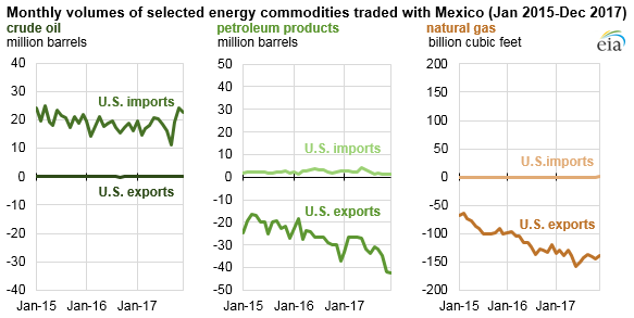 monthly volumes of selected energy commodities trade with Mexico, as explained in the article text