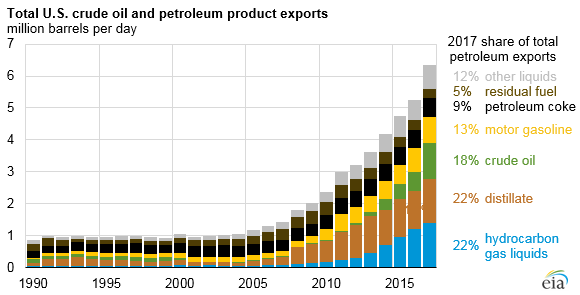 total U.S. crude oil and petroleum product exports, as explained in the article text