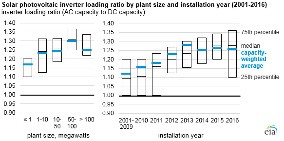 solar PV inverter loading ratio by plant size and installation year, as explained in the article text