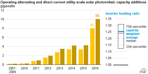 Solar plants typically install more panel capacity relative