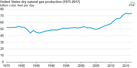 U.S. dry natural gas production, as explained in the article text