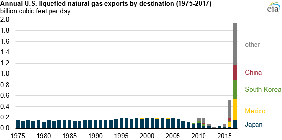 annual U.S. liquefied natural gas exports by destination, as explained in the article text