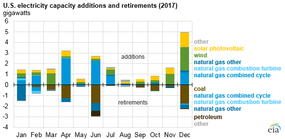 U.S. electricity capacity additions and retirements, as explained in the article text