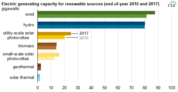 electric generating capacity for renewable resources, as explained in the article text