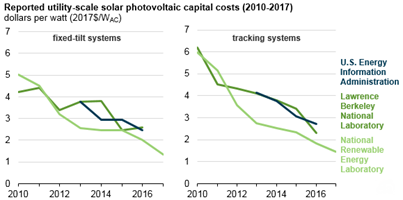 reported utility-scale solar PV capital costs, as explained in the article text